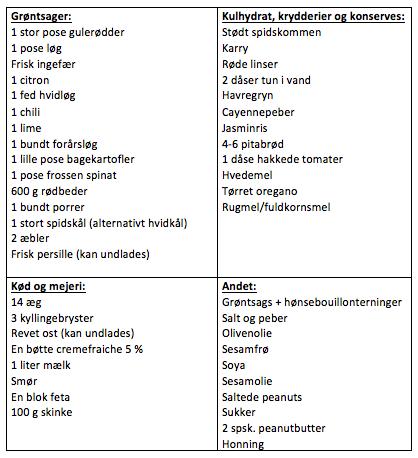 indkøbslistemadplan