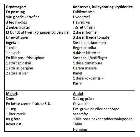 Indkøbsliste madplan